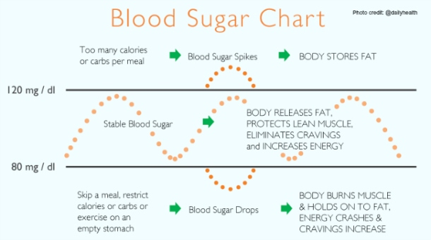Blood Sugar Chart